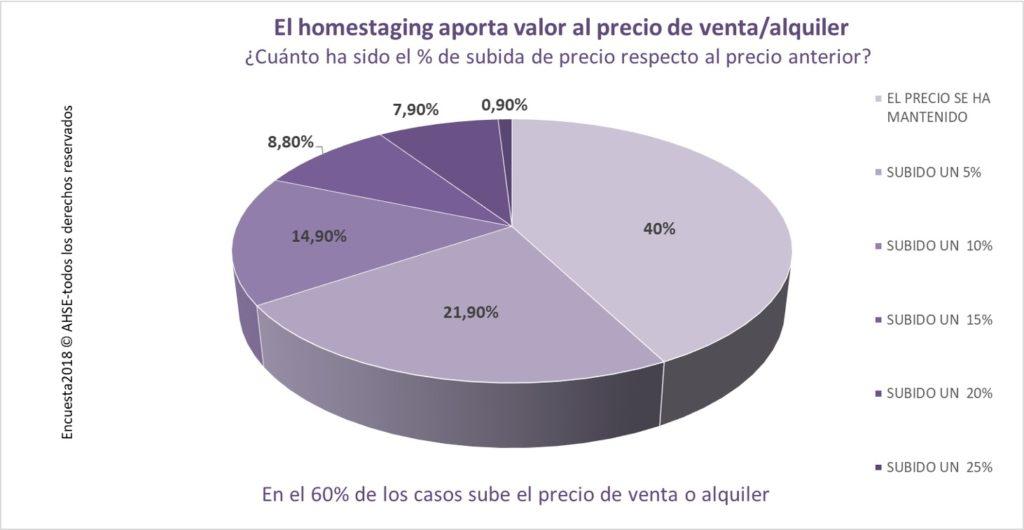 O Delaguard Home Staging agrega valor ao lar
